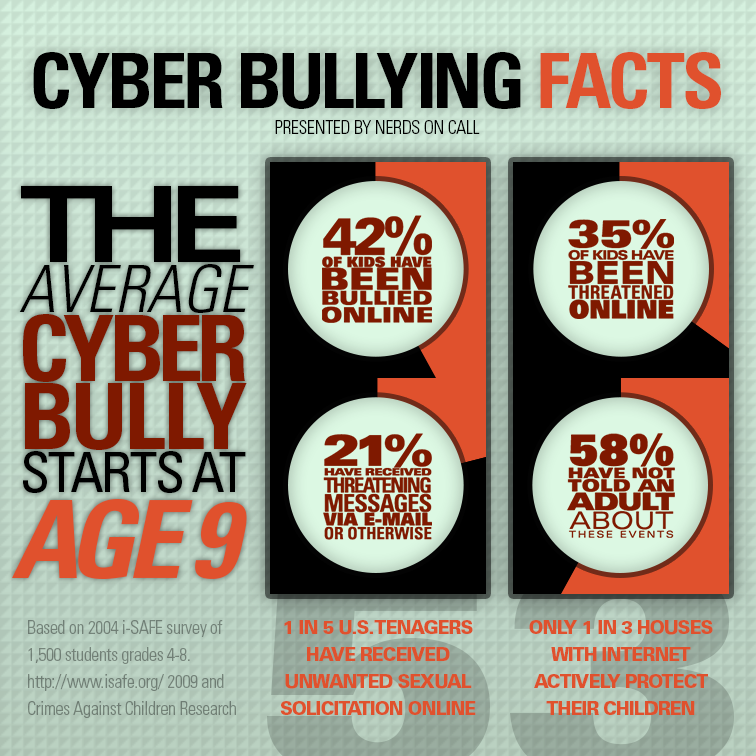we need harsh punishments for cyberbullying It may sound harsh, but it could scare the bullies straight and it could appease the victims however, first, the government would need to clearly define bullying in order to implement these policies to help the bullied and their families, but it is the job of the parents to also identify the signs and the job of the victim to get help.