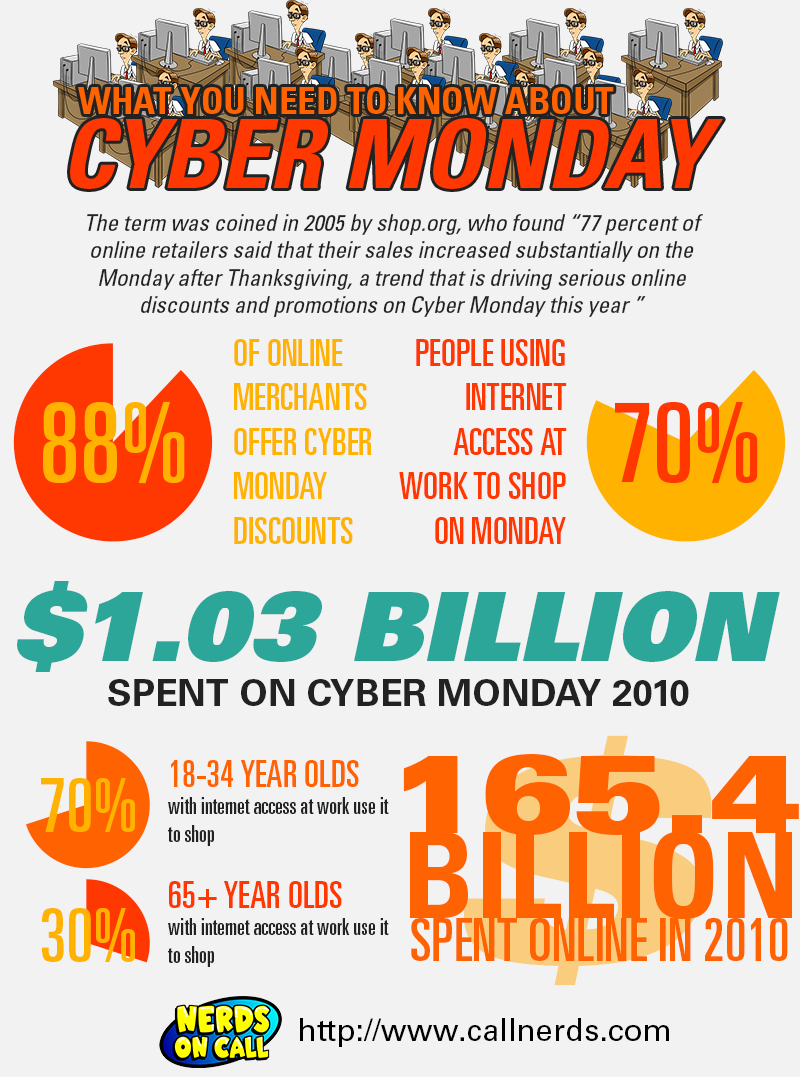 Move over Black Friday, Cyber Monday Tops Charts